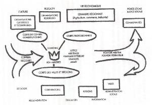 structure_monarchie