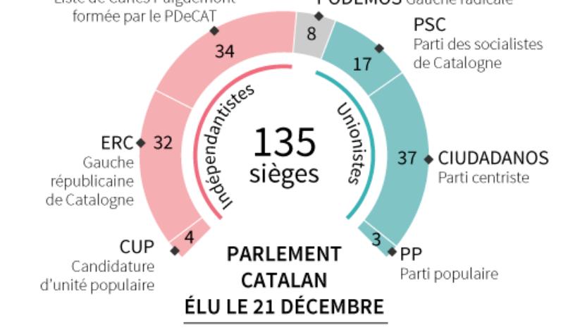 Ce qu'il faut retenir des élections régionales en Catalogne