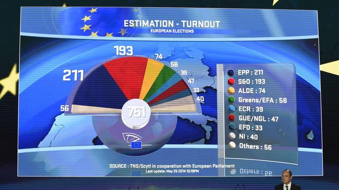 Les absentions des élections eurpéennes démontrent le rejet de l'UE